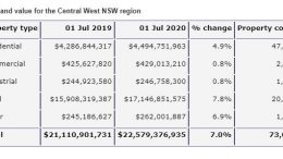 The Total land value for the Central West NSW region. Image Credit: NSW Department of Planning, Industry and Environment.